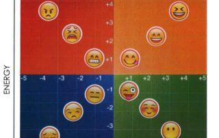 Emotional Intelligence Mood Meter