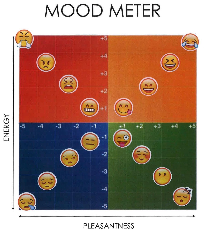 Emotional Intelligence Mood Meter